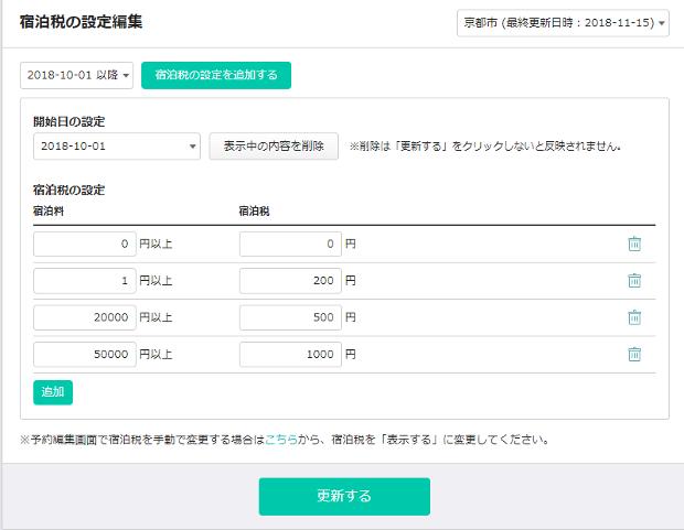 京都市 宿泊税